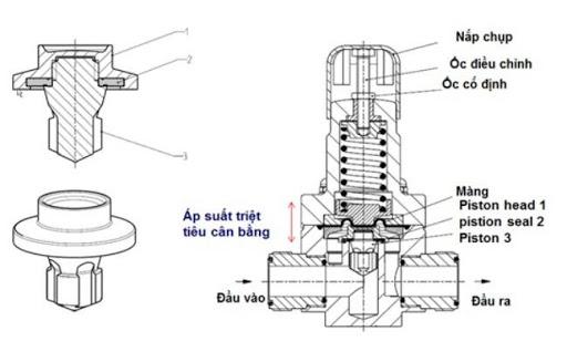 Cấu tạo chi tiết của van điều áp khí nén