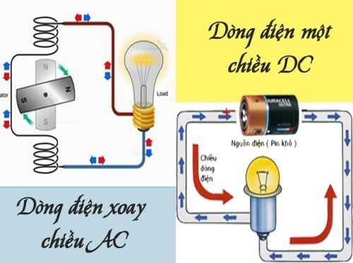 Dòng điện 1 chiều là gì, ứng dụng của dòng điện một chiều