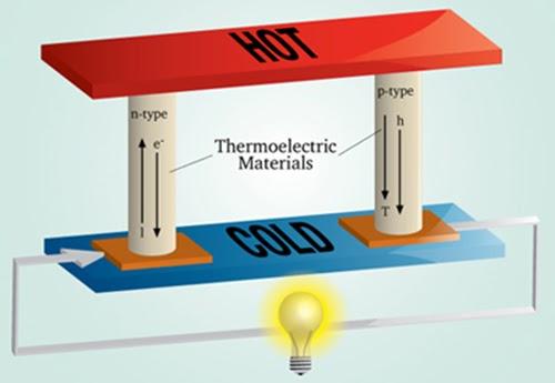 Hiện tượng nhiệt điện