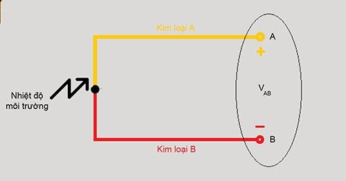 Hiện tượng nhiệt điện là gì, cặp nhiệt điện là gì