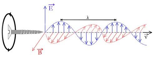 Sóng điện từ là sóng ngang