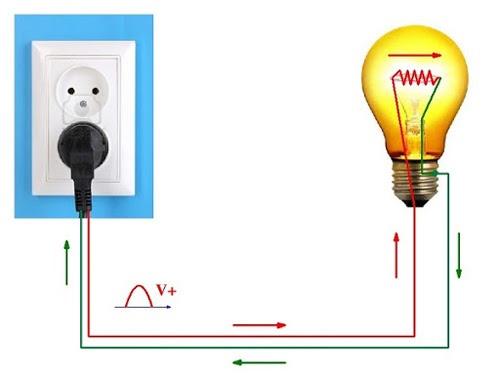 Ví dụ về nguồn điện