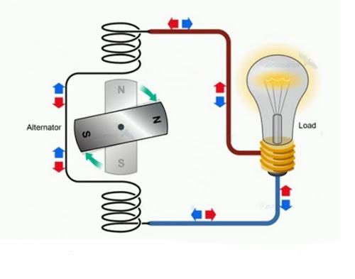Các loại nguồn điện