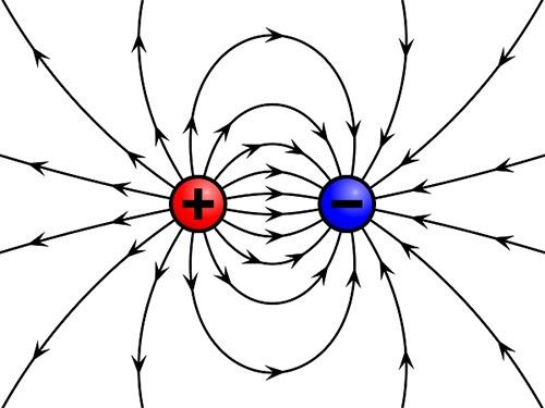 Tương tác tích điện là gì