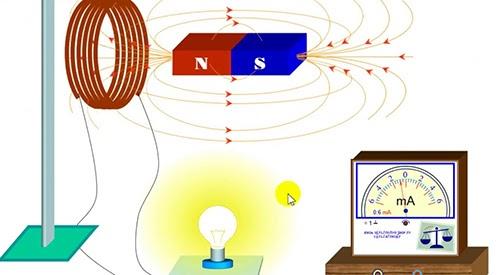Dòng điện cảm ứng là gì