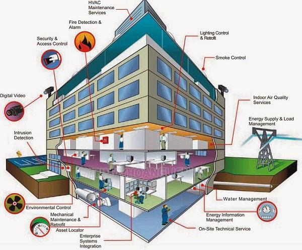 Hệ thống BMS là gì