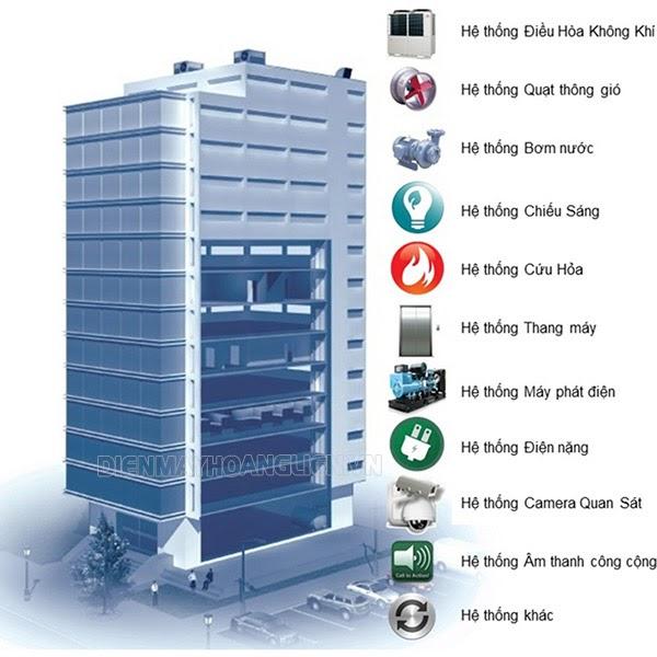 Hệ thống BMS toà nhà là gì