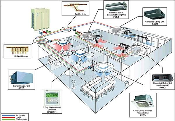 Hệ thống điều khiển HVAC