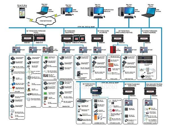 Tính năng hệ thống BMS toà nhà