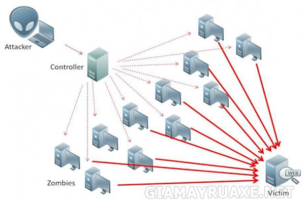 tấn công active online là dạng tấn công mật khẩu nào