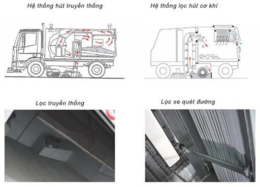 Nguyên lý hoạt động xe quét đường