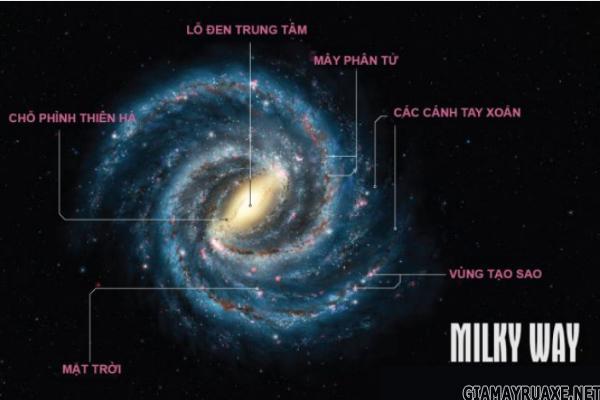 trung tâm thiên hà là gì